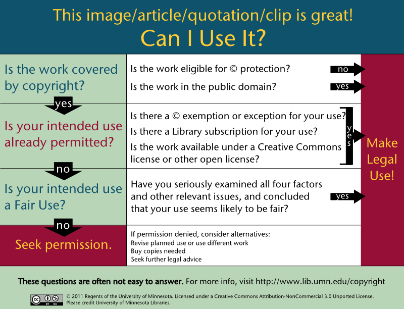 Infographic about using copyrighted materials